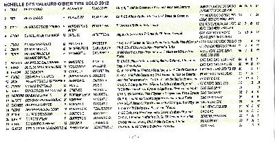 du pilier des masques - Furie 7 eme Echelle des Valeurs 2012